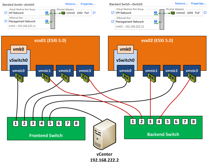 Vsa Network Configuration Base Vmware Offers 3 Packages To And Install The Storage Liance