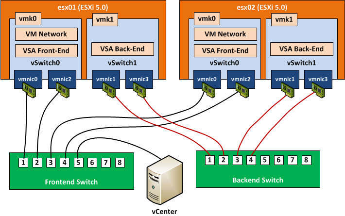 vsa-network_configuration-finished