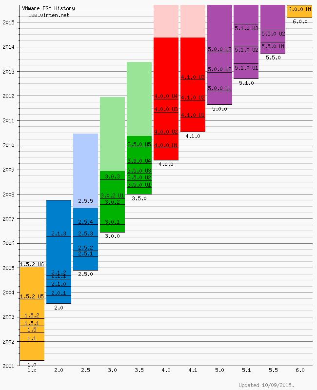 vmware-esxi-build-history-2015-09