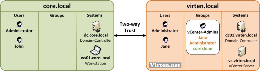 vSphere-50-trusted-vcenter-basics