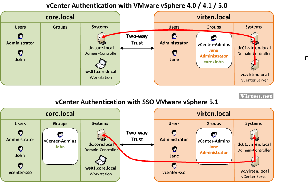 vSphere-51-sso-trusted-ad