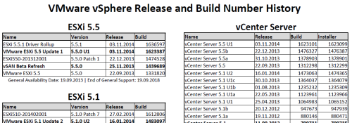 VMware_vSphere_Release_and_Build_Number_History