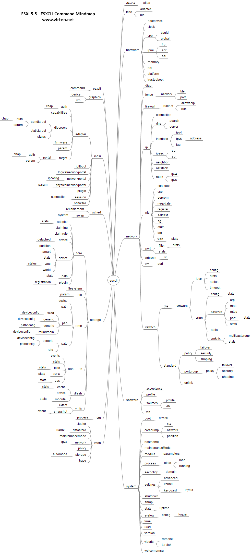 esxcli_55_command_mindmap