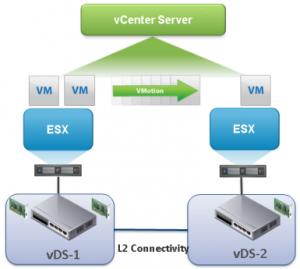vsphere6-cross-vswitch-vmotion