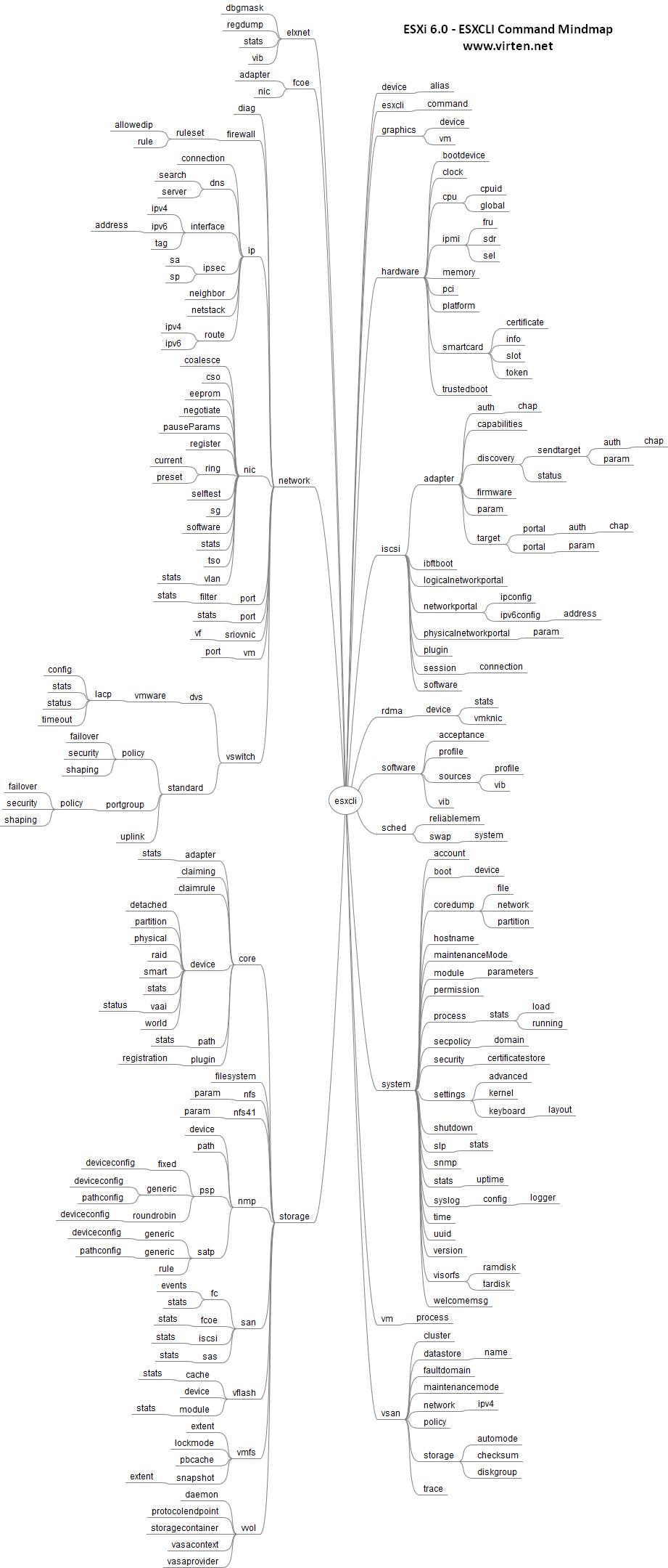 esxcli_60_command_mindmap