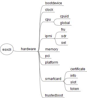 esxcli_hardware