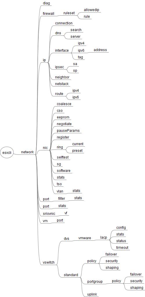 esxcli_network