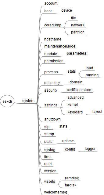 esxcli_system