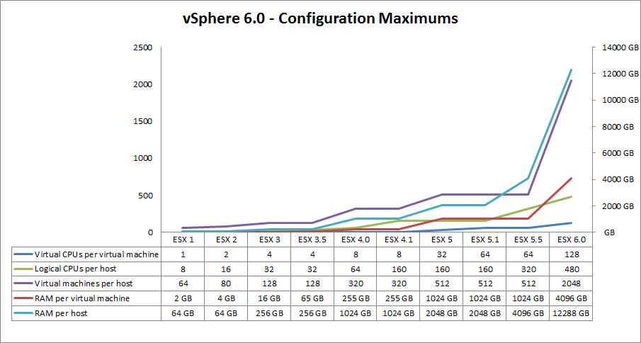 vsphere-6-0-configuration-maximums