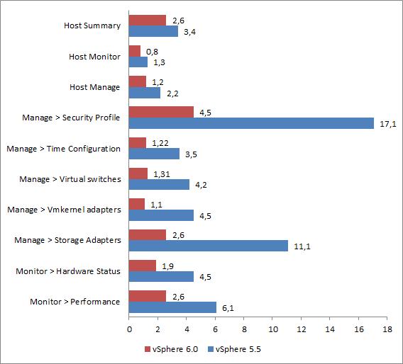 vsphere-6-0-web-client-host-load-times