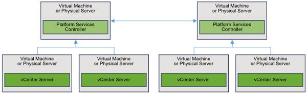 PSC-2-PSC-4-vCenter