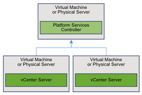 PSC-External-2vcenter