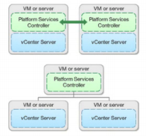 vcenter-6-deployment-models
