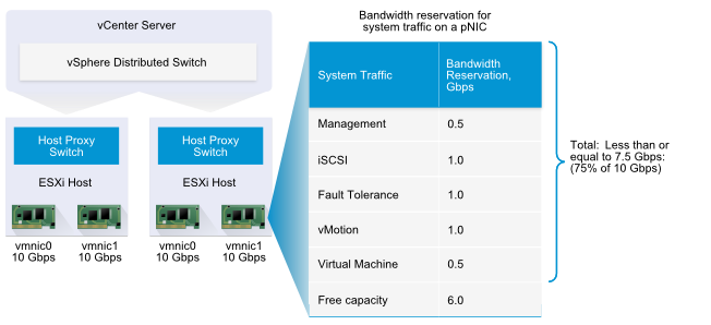 Bandwidth-Reservation-for-System-Traffic