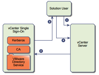 vcenter-sso-authentication-solution-user