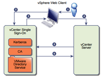 vcenter-sso-authentication