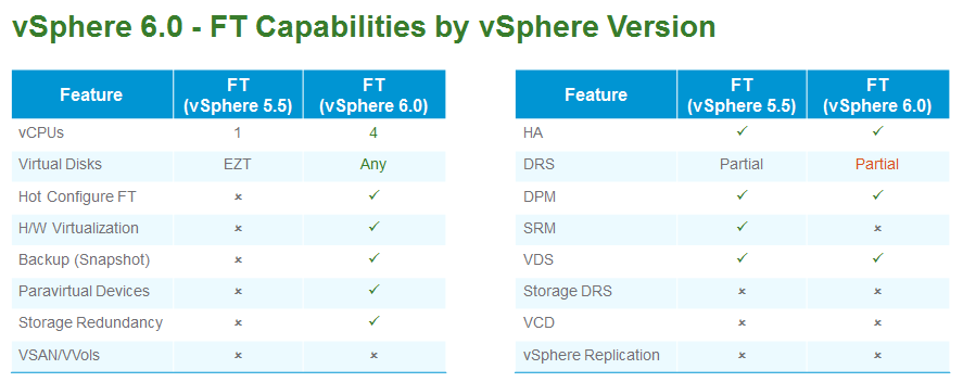 vsphere-6-vmware-ft-capabilities-by-version