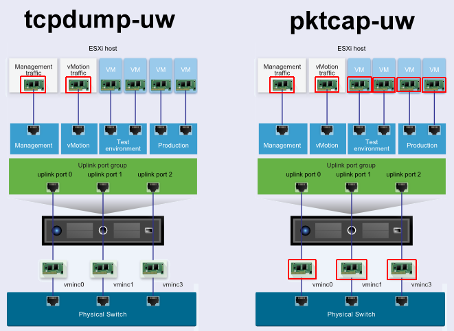 ESXi Network Troubleshooting with tcpdump-uw and pktcap-uw