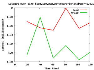 vmware-io-analyzer-1.5.1-exchange-2007-latency