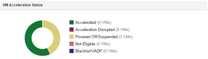fvp-status
