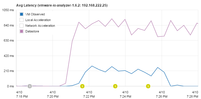 pernixdata-fvp-latency-zoomed