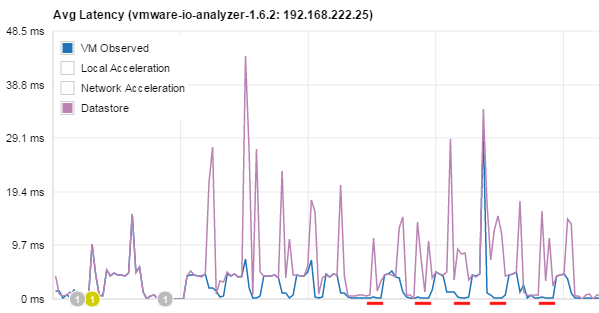pernixdata-fvp-low-read-latency