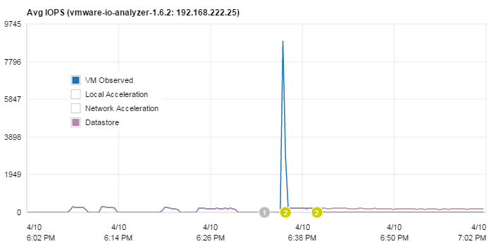pernixdata-io-load-test-timeline