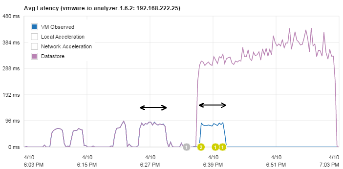 pernixdata-writetest-latency
