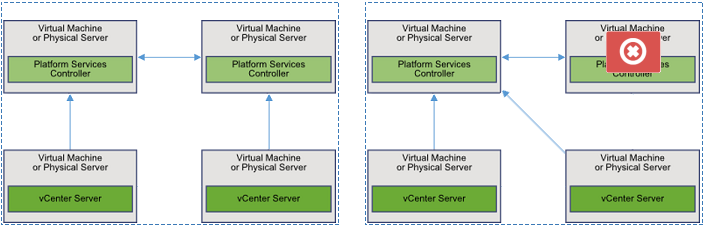 psc-deployment-without-loadbalancer-failover