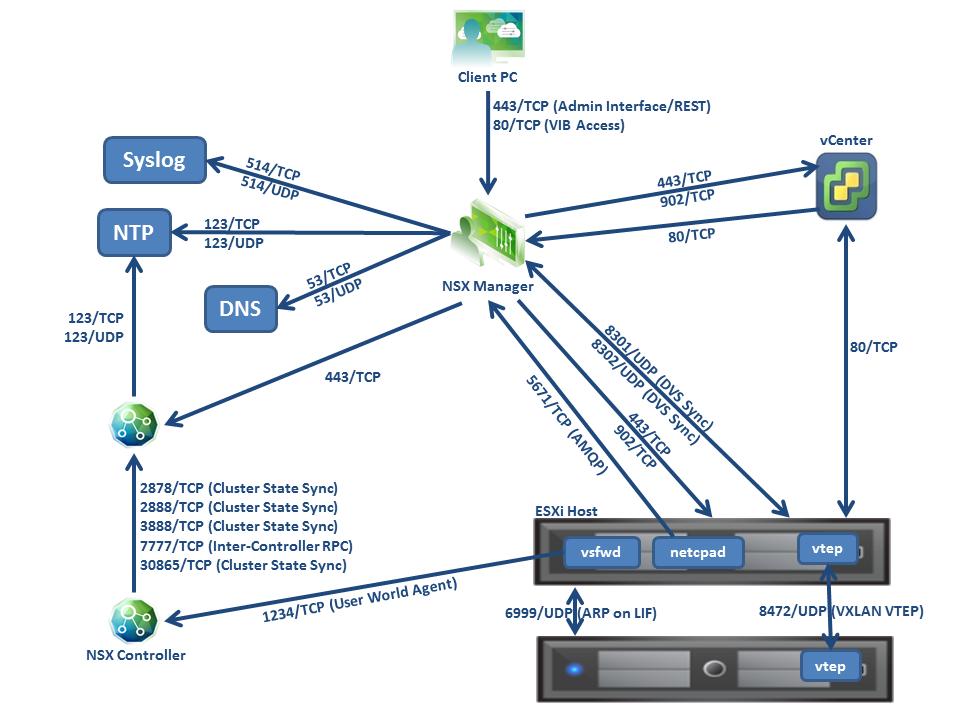 nsx-communication-diagram
