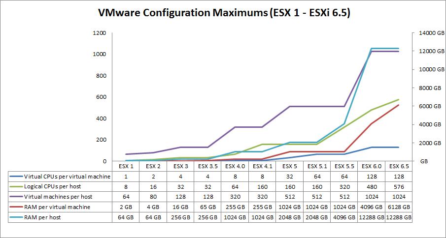 vmware-configuration-maximums-esx1-esxi65