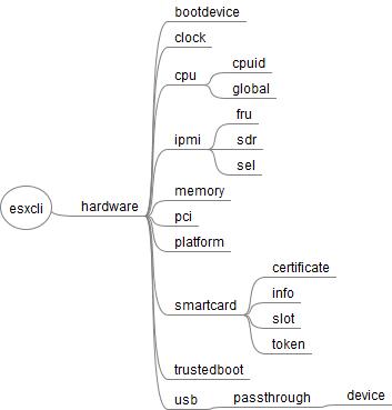 esxcli_65_hardware