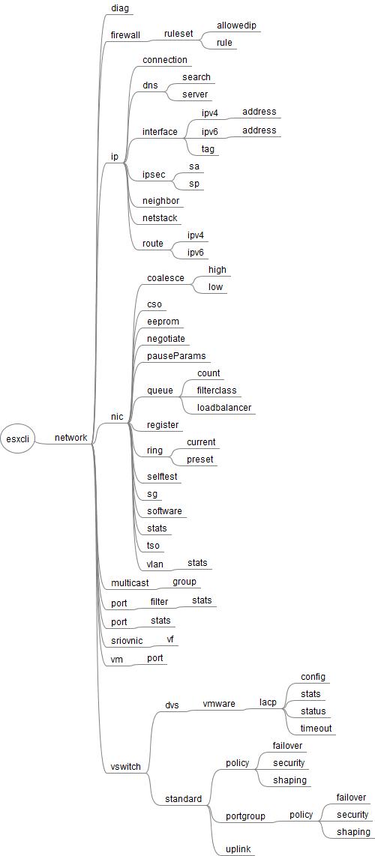 esxcli_65_network