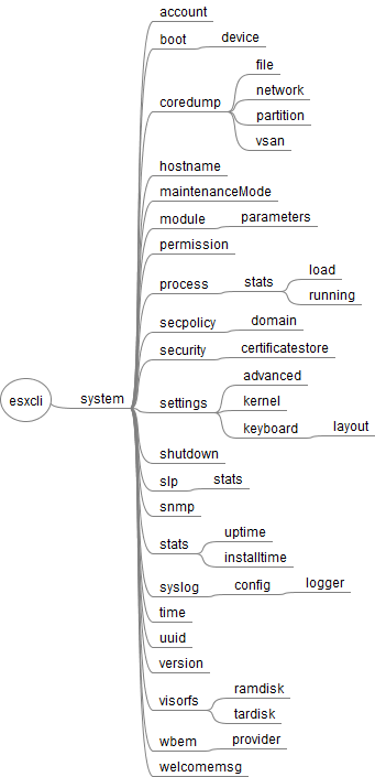 esxcli_65_system