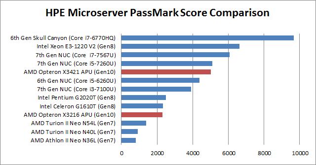 Homeserver – ESXi on HPE ProLiant MicroServer Gen10 | Virten net