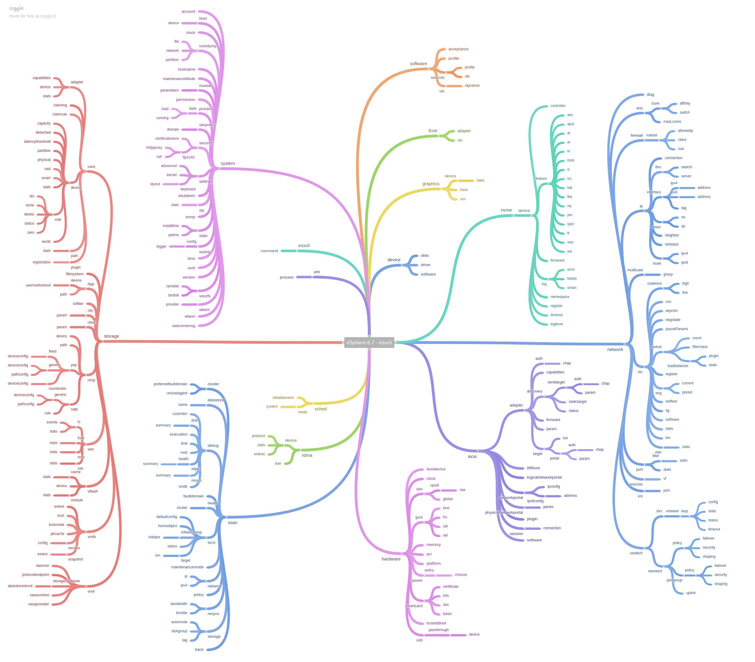 ESXi 6 7 – ESXCLI Command Mindmap | Virten net